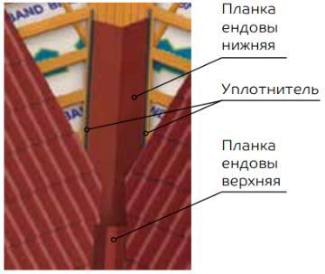 Установка планок ендовы